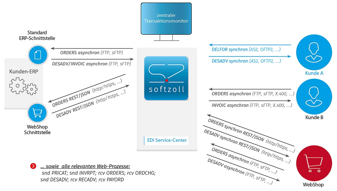 Softzoll-Grafik-WebShop-Integration