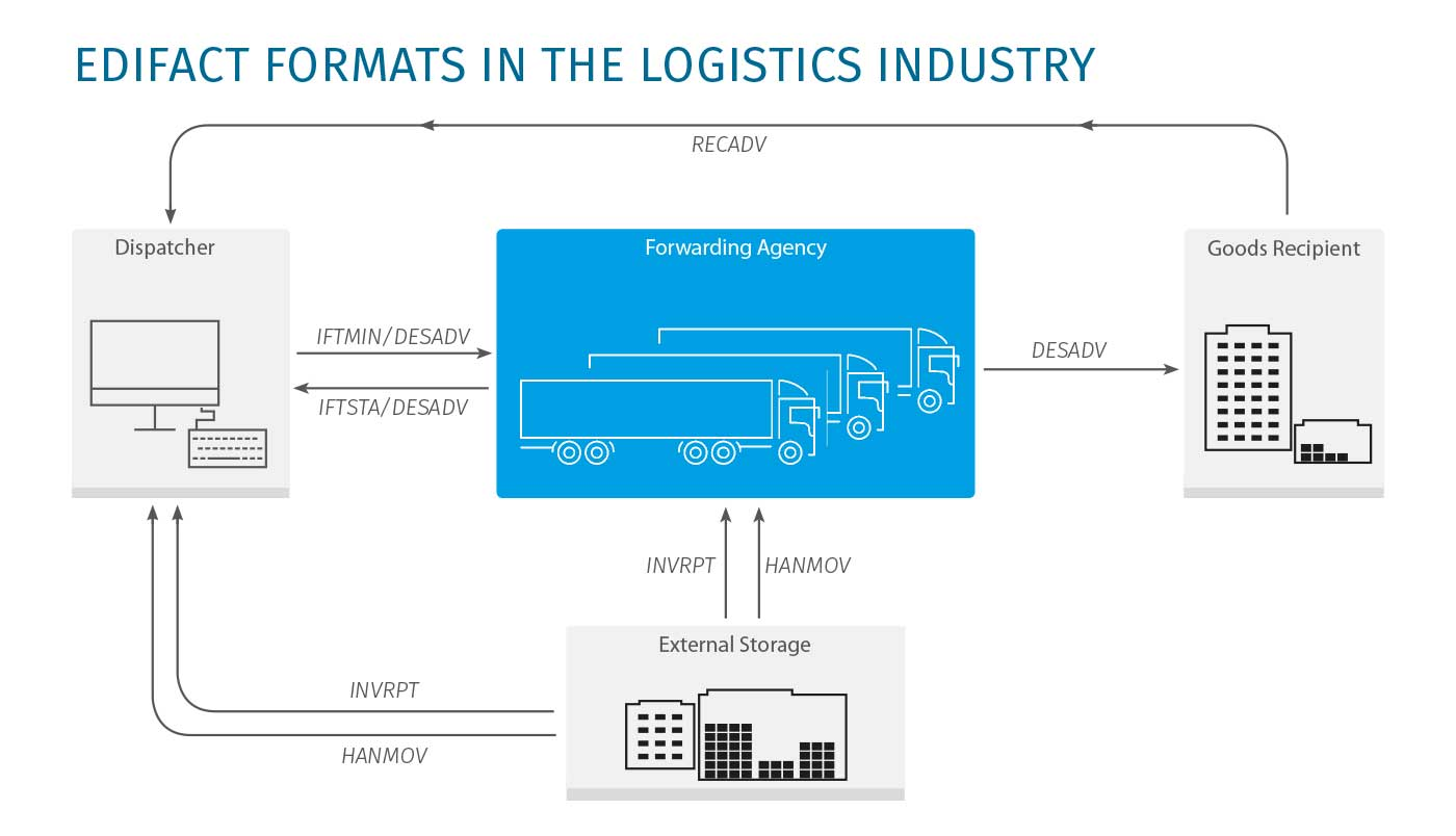 Softzoll-EDI-and-Logistics