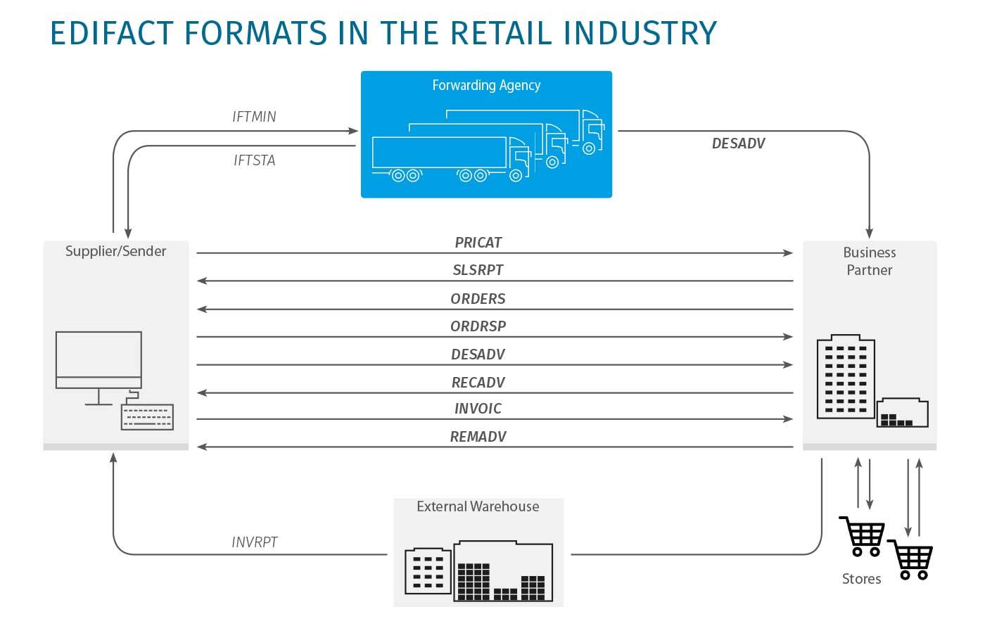 Softzoll-EDI-in-Retail